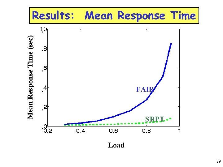 Results: Mean Response Time (sec) . . FAIR . SRPT . Load 39