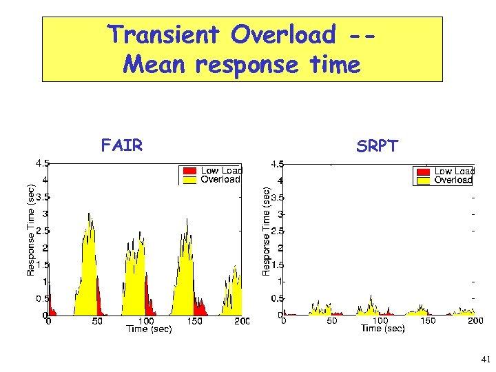 Transient Overload -Mean response time FAIR SRPT 41
