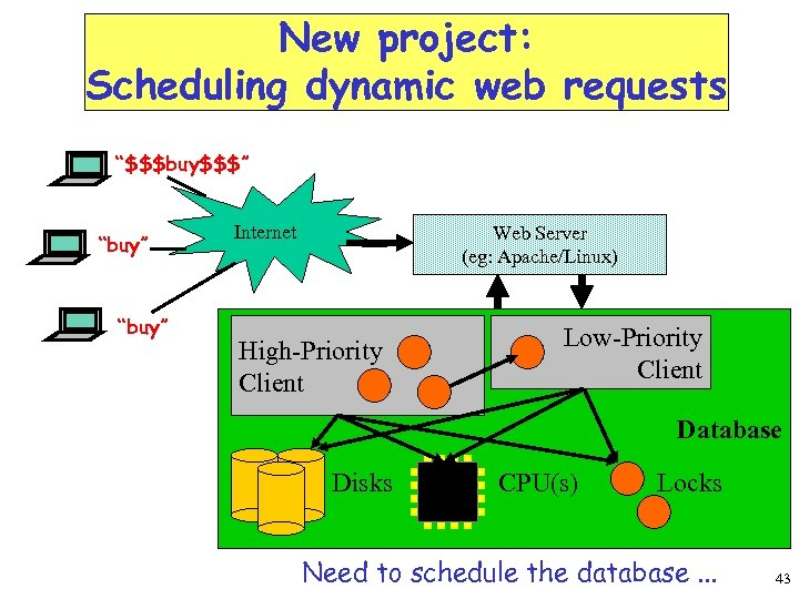 """New project: Scheduling dynamic web requests """"$$$buy$$$"""" """"buy"""" Internet Web Server (eg: Apache/Linux) Internet"""