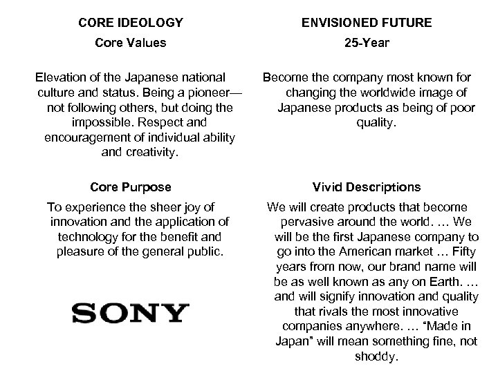 CORE IDEOLOGY ENVISIONED FUTURE Core Values 25 -Year Elevation of the Japanese national culture