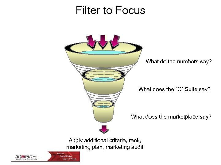 """Filter to Focus What do the numbers say? What does the """"C"""" Suite say?"""