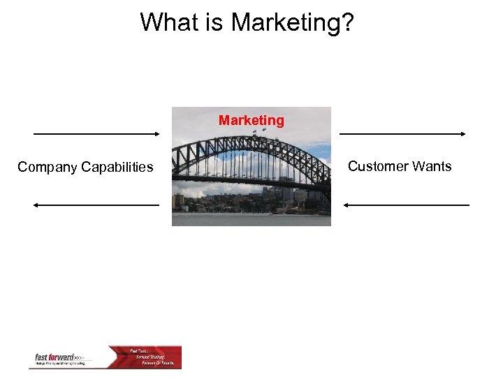 What is Marketing? Marketing Company Capabilities Customer Wants