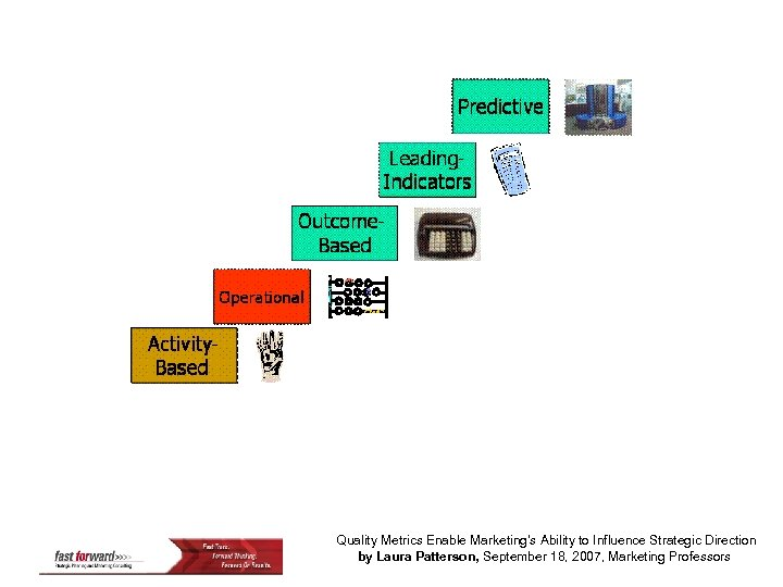Quality Metrics Enable Marketing's Ability to Influence Strategic Direction by Laura Patterson, September 18,