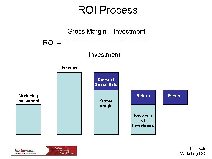 ROI Process ROI = Gross Margin – Investment ___________ Investment Revenue Costs of Goods