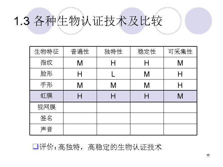 1. 3 各种生物认证技术及比较 生物特征 普遍性 独特性 稳定性 可采集性 指纹 M H H L M