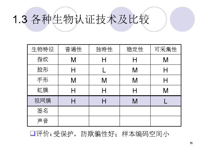 1. 3 各种生物认证技术及比较 生物特征 普遍性 独特性 稳定性 可采集性 指纹 手形 M H L M