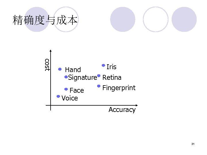 精确度与成本 cost Iris Hand Signature Retina Fingerprint Face Voice Accuracy 31