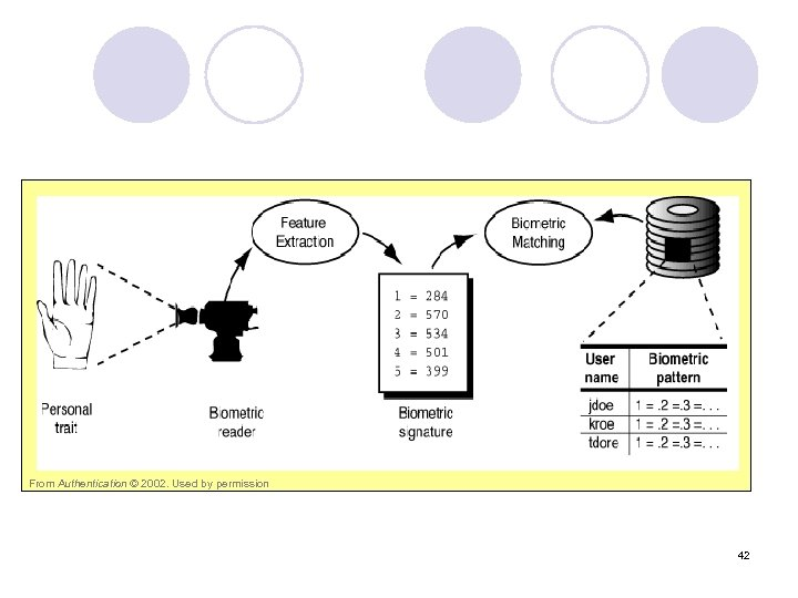 From Authentication © 2002. Used by permission 42