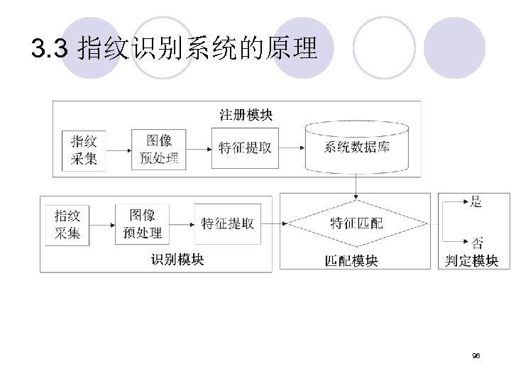3. 3 指纹识别系统的原理 96