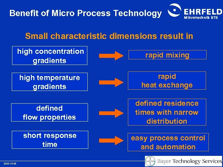 Benefit of Micro Process Technology Small characteristic dimensions result in high concentration gradients high
