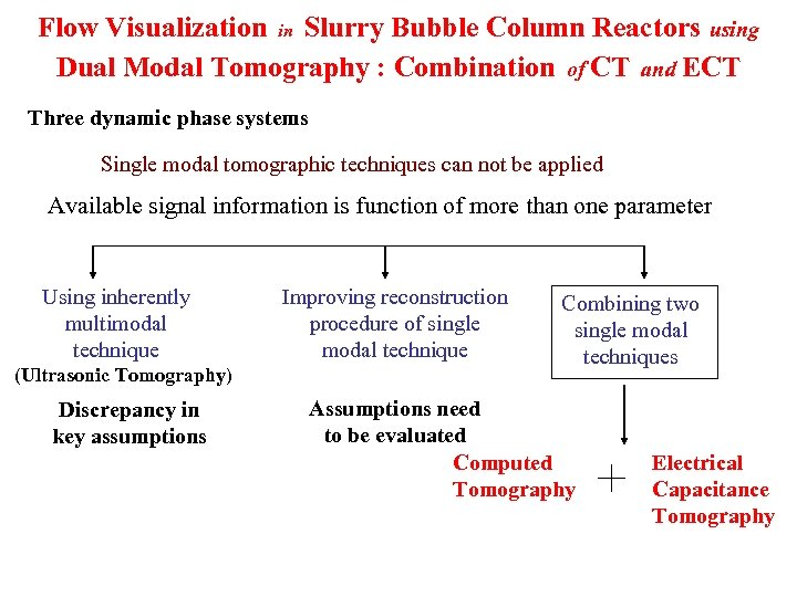 Flow Visualization in Slurry Bubble Column Reactors using Dual Modal Tomography : Combination of