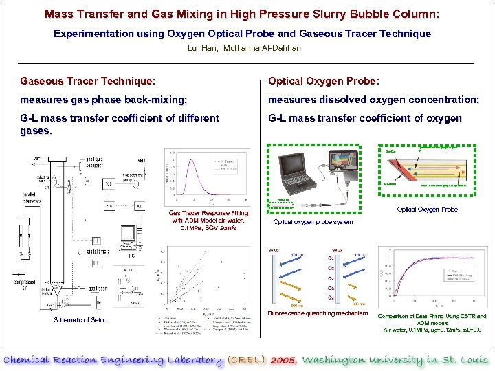 Mass Transfer and Gas Mixing in High Pressure Slurry Bubble Column: Experimentation using Oxygen