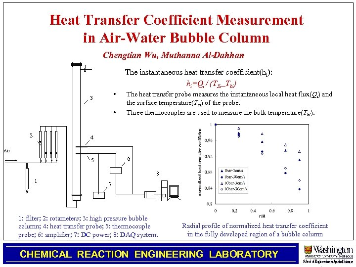 Heat Transfer Coefficient Measurement in Air-Water Bubble Column Chengtian Wu, Muthanna Al-Dahhan The instantaneous