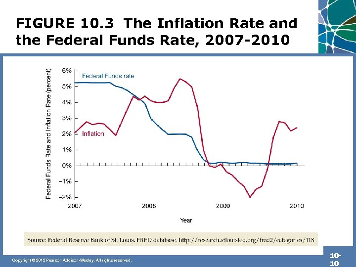 FIGURE 10. 3 The Inflation Rate and the Federal Funds Rate, 2007 -2010 Copyright