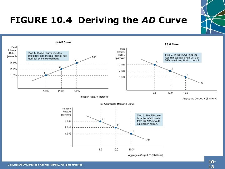 FIGURE 10. 4 Deriving the AD Curve Copyright © 2012 Pearson Addison-Wesley. All rights