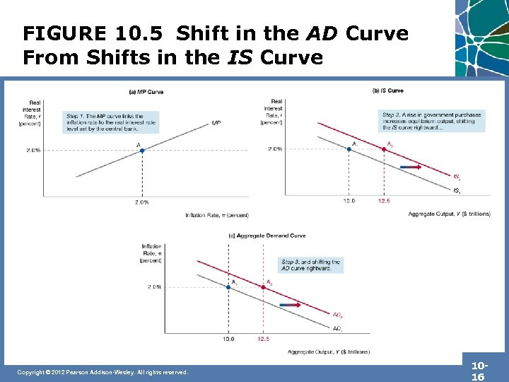 FIGURE 10. 5 Shift in the AD Curve From Shifts in the IS Curve