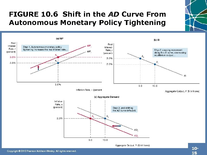 FIGURE 10. 6 Shift in the AD Curve From Autonomous Monetary Policy Tightening Copyright