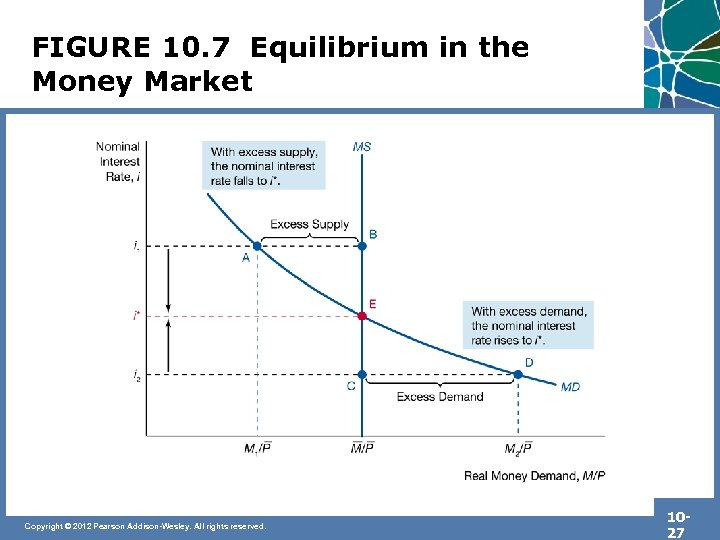FIGURE 10. 7 Equilibrium in the Money Market Copyright © 2012 Pearson Addison-Wesley. All