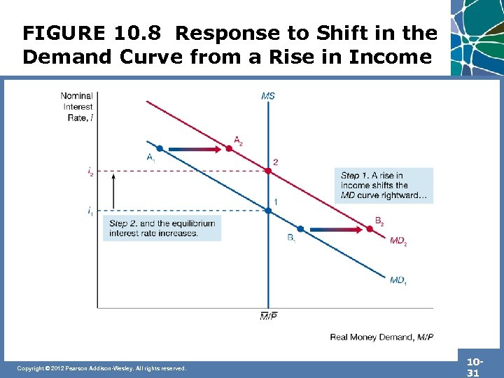 FIGURE 10. 8 Response to Shift in the Demand Curve from a Rise in