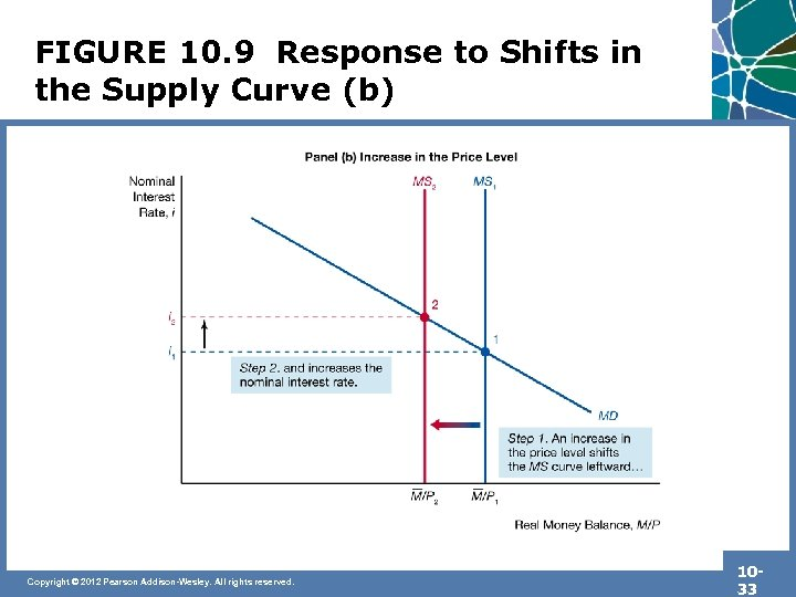 FIGURE 10. 9 Response to Shifts in the Supply Curve (b) Copyright © 2012