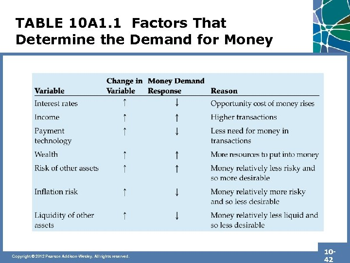 TABLE 10 A 1. 1 Factors That Determine the Demand for Money Copyright ©