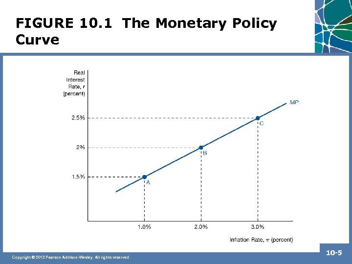 FIGURE 10. 1 The Monetary Policy Curve Copyright © 2012 Pearson Addison-Wesley. All rights