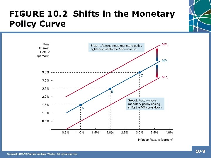 FIGURE 10. 2 Shifts in the Monetary Policy Curve Copyright © 2012 Pearson Addison-Wesley.