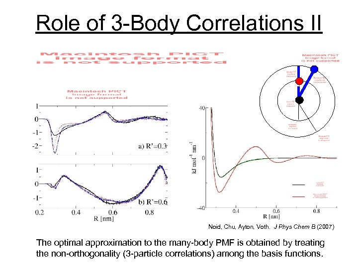 Role of 3 -Body Correlations II Noid, Chu, Ayton, Voth. J Phys Chem B