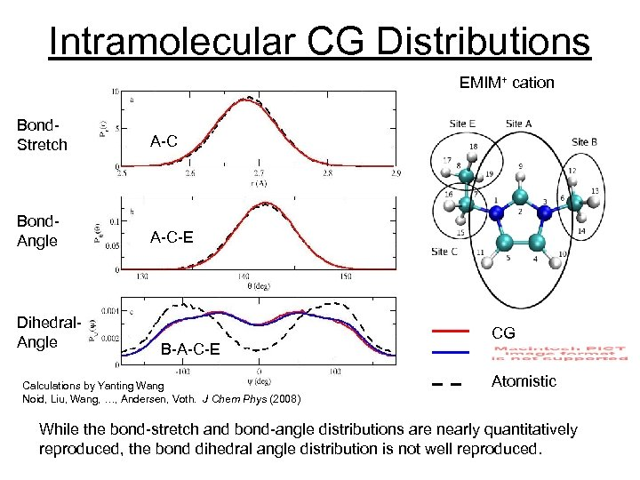 Intramolecular CG Distributions EMIM+ cation Bond. Stretch A-C Bond. Angle A-C-E Dihedral. Angle B-A-C-E