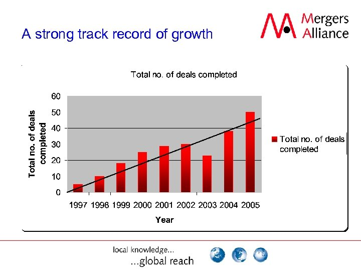 A strong track record of growth