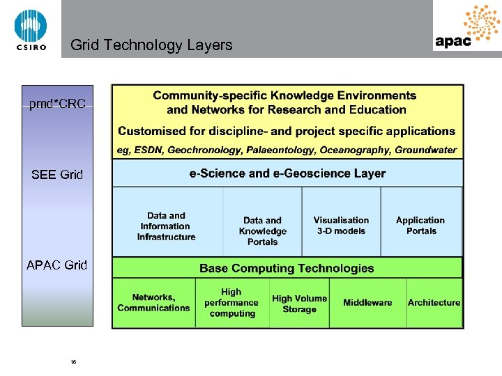 Grid Technology Layers pmd*CRC SEE Grid APAC Grid 16