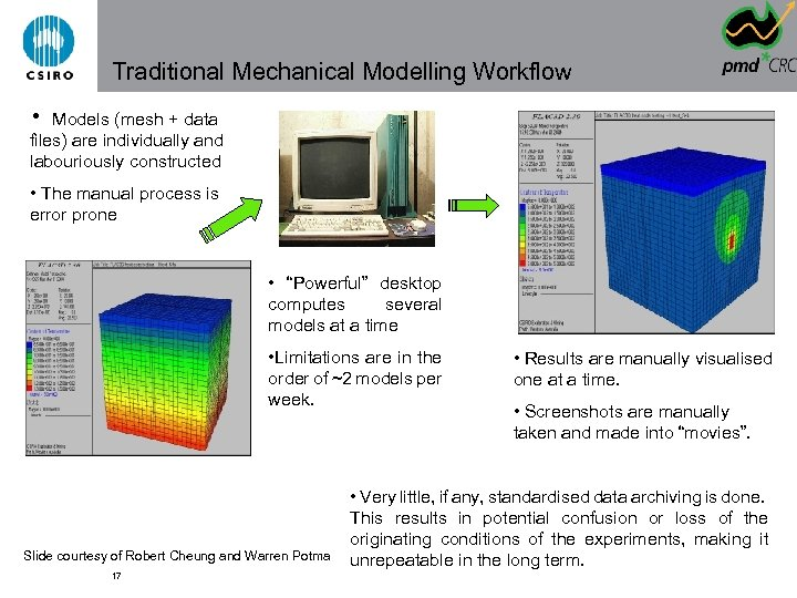Traditional Mechanical Modelling Workflow • Models (mesh + data files) are individually and labouriously