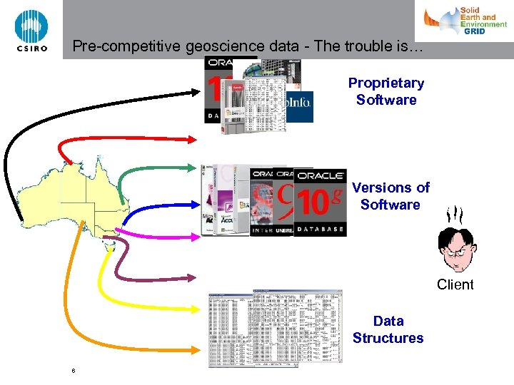 Pre-competitive geoscience data - The trouble is… Proprietary Software Versions of Software Client Data