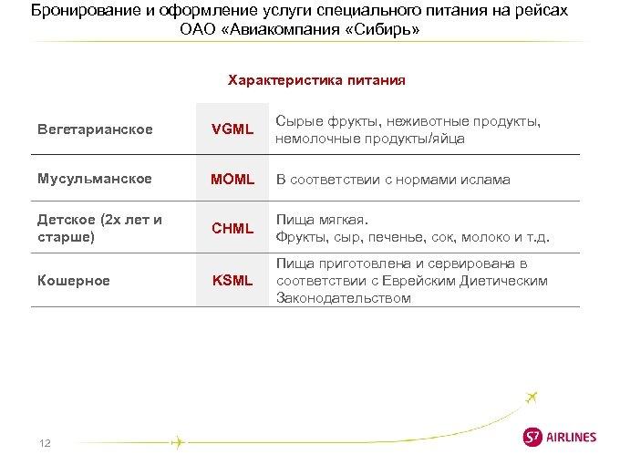 Бронирование и оформление услуги специального питания на рейсах ОАО «Авиакомпания «Сибирь» Характеристика питания Вегетарианское