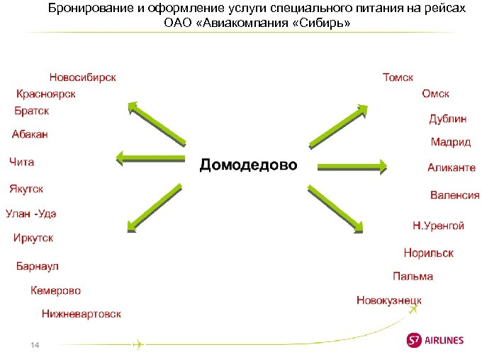 Бронирование и оформление услуги специального питания на рейсах ОАО «Авиакомпания «Сибирь» 14