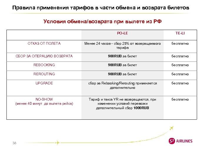 Правила применения тарифов в части обмена и возврата билетов Условия обмена/возврата при вылете из