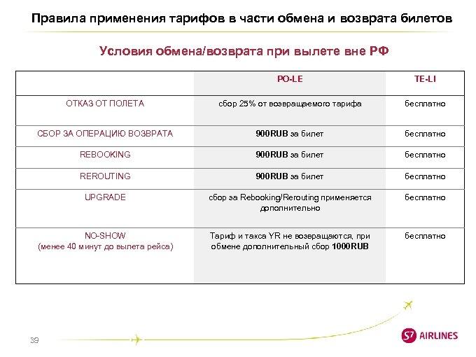 Правила применения тарифов в части обмена и возврата билетов Условия обмена/возврата при вылете вне