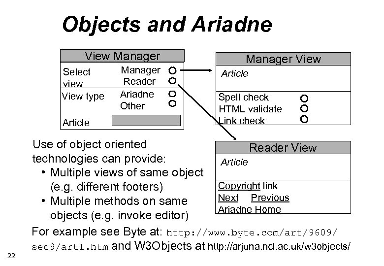 Objects and Ariadne View Manager Select view View type Article 22 Manager Reader Ariadne