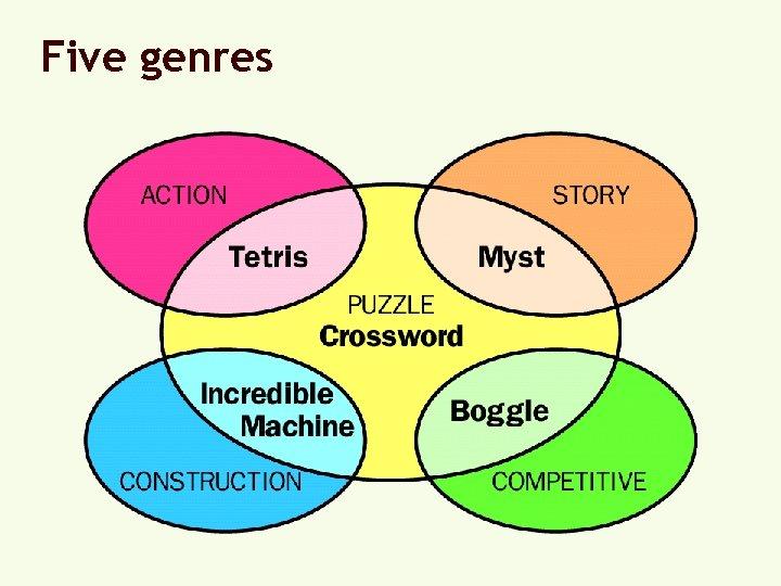 Five genres