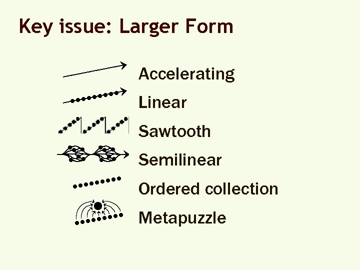 Key issue: Larger Form Accelerating Linear Sawtooth Semilinear Ordered collection Metapuzzle