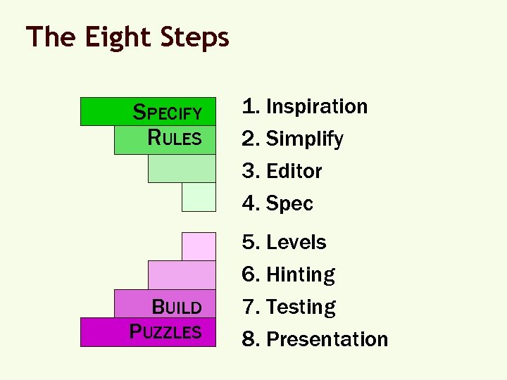 The Eight Steps SPECIFY RULES BUILD PUZZLES 1. Inspiration 2. Simplify 3. Editor 4.