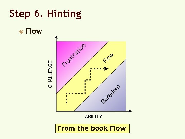 Step 6. Hinting ¥ Flow From the book Flow