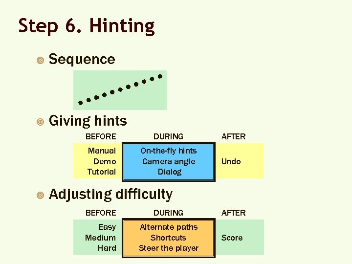Step 6. Hinting ¥ Sequence ¥ Giving hints BEFORE AFTER Manual Demo Tutorial ¥