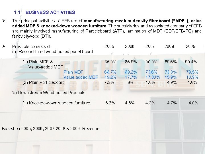 1. 1 BUSINESS ACTIVITIES Ø The principal activities of EFB are of manufacturing medium