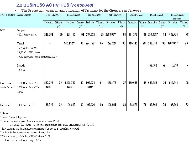 2. 2 BUSINESS ACTIVITIES (continued) • : The Production, capacity and utilisation of