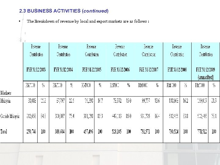 2. 3 BUSINESS ACTIVITIES (continued) • : The Breakdown of revenue by local