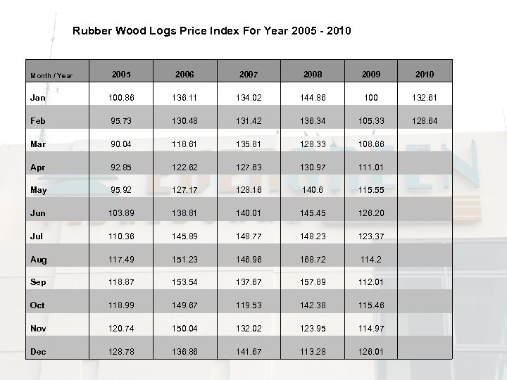 Rubber Wood Logs Price Index For Year 2005 - 2010 2005 2006 2007 2008