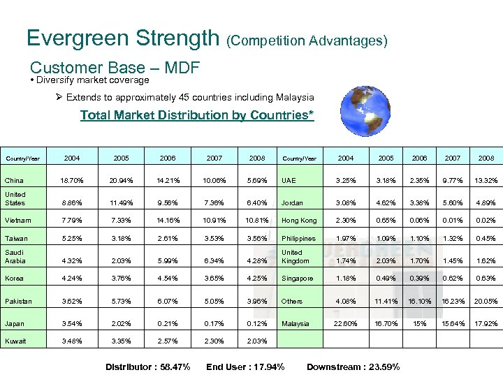 Evergreen Strength (Competition Advantages) Customer Base – MDF • Diversify market coverage Ø Extends