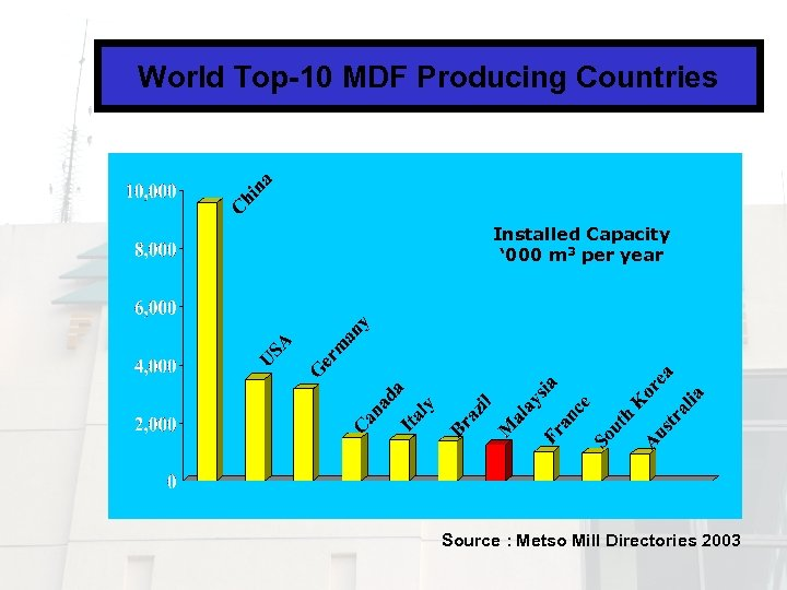 World Top-10 MDF Producing Countries Installed Capacity ' 000 m 3 per year Source