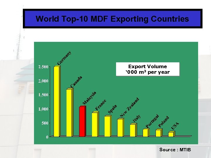 World Top-10 MDF Exporting Countries Export Volume ' 000 m 3 per year Source